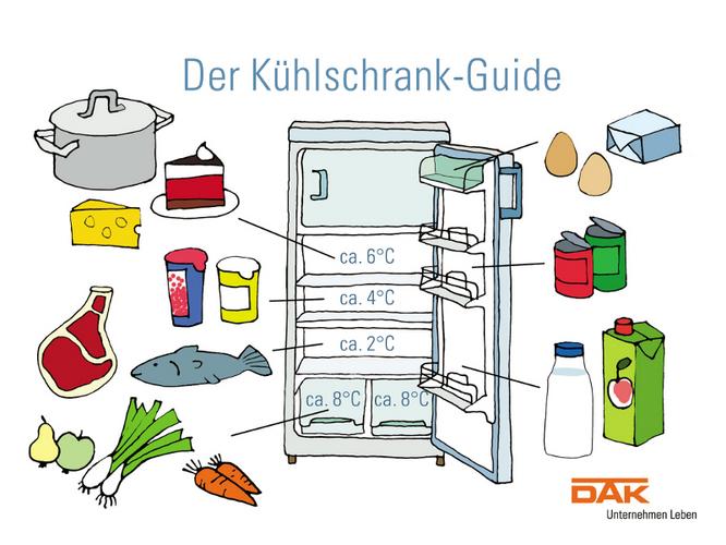 Die richtige Lagerung hilft bei der Resteverwertung von Lebensmitteln.